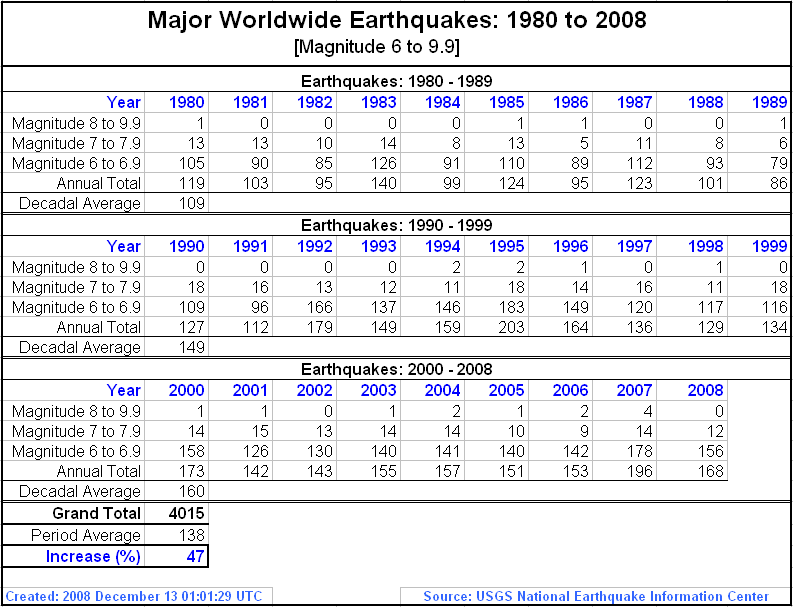 an analysis of the earthquakes worldwide Macintyre ag, barbera ja, smith er: surviving collapsed structure entrapment after earthquakes: a time-to-rescue analysis list of worldwide earthquakes that resulted in 1,000.