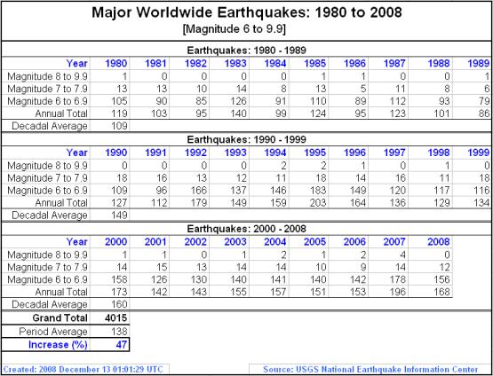 major-worldwide-earthquakes