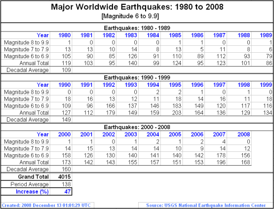 major-worldwide-earthquakes