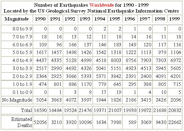no-of-eq-worldwide-1990s
