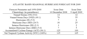 Hurricane season 2009