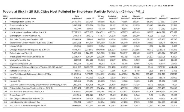 people-at-risk-in-25-us-cities-most-polluted