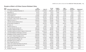 us-top-25-ozne-polluted-cities