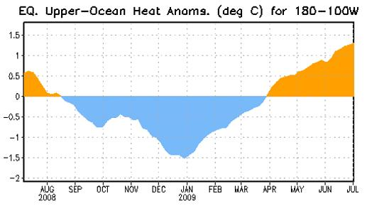 Cent and Eastern Pacific Upper-Ocean  Weekly Heat Content Anoms