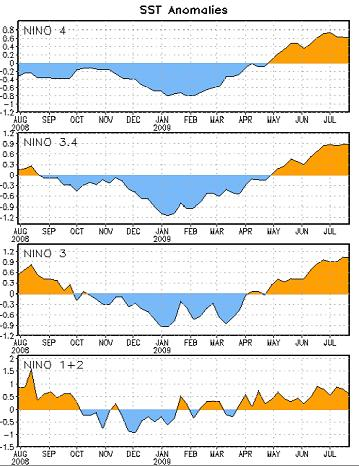 most recent SST anomalies