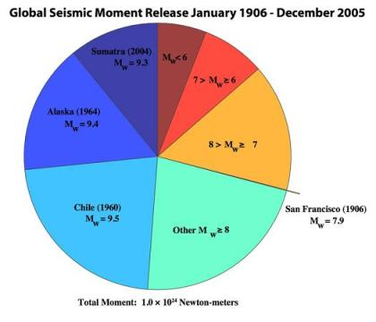 total seismic moment released by earthquakes 1906-2005