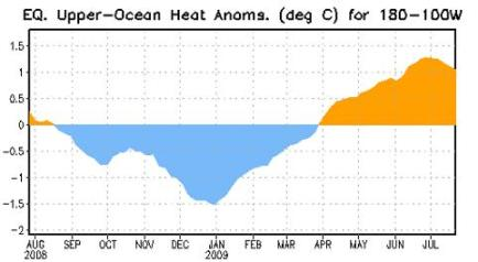 Upper Ocean Heat Anoms