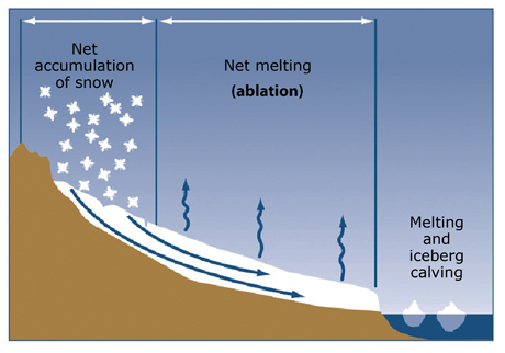 Diagram of a glacier showing components of mass balance.