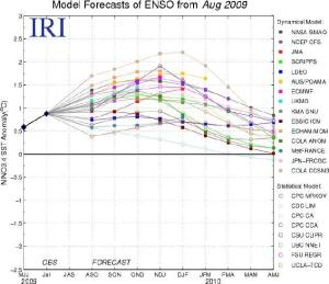 model forecasts of enso