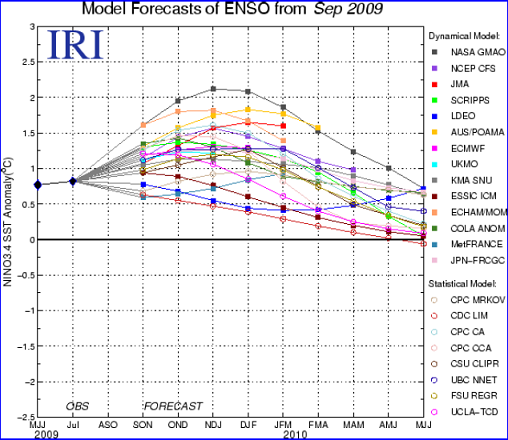 Enso Forecasts Sept 2009