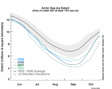 ice exten curve
