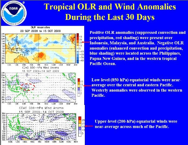 trop OLr and wind anom -sml