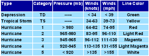 wind force table - SSS