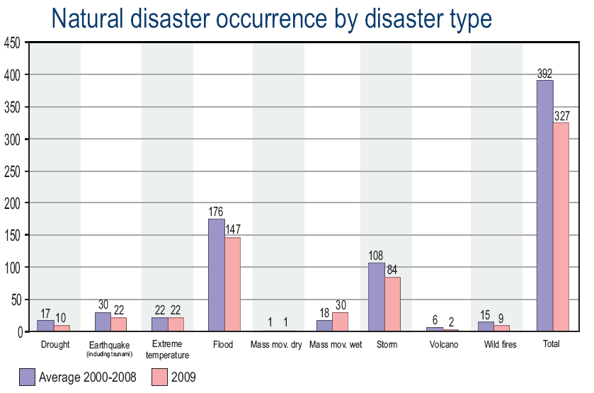 despite the occurrence of natural disasters