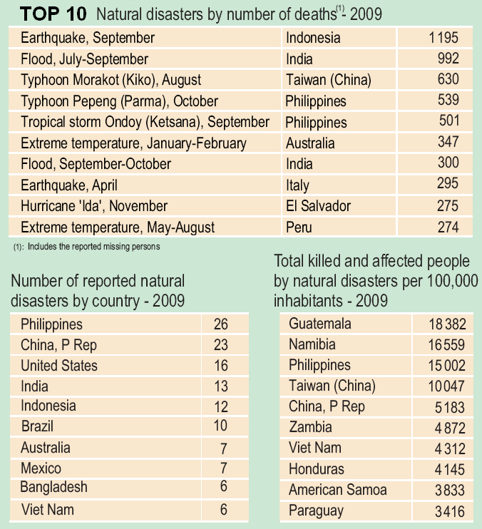List of Top 10 Natural disasters by number of deaths – 2009. Source ...