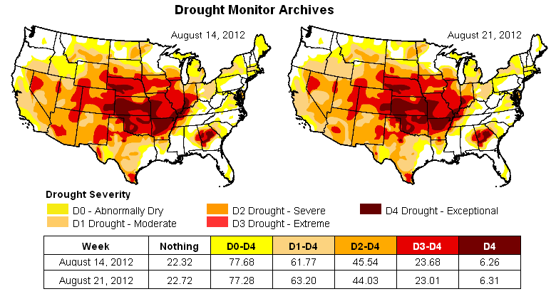 Drought Disaster United States