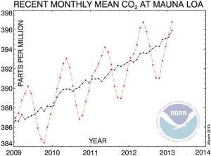 CO2-mm-mlo