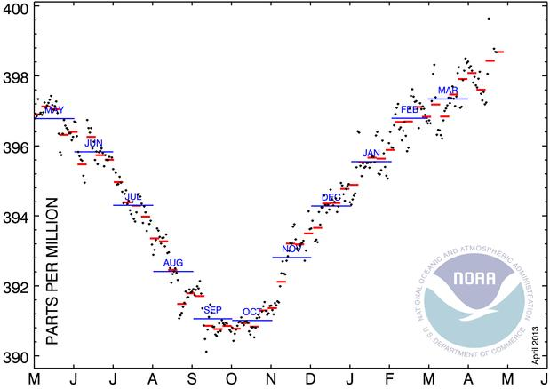 co2- weekly mlo