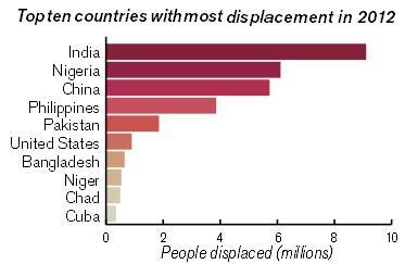 top 10 displacement - IDMC