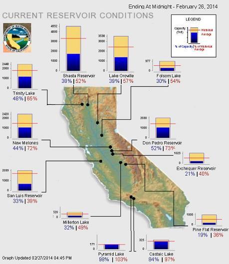 current res-con california-small