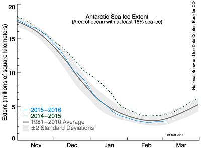 arctic ice curve