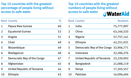 water access - 10