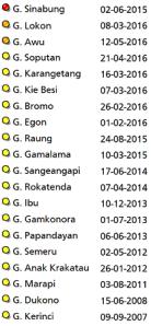 Indonesian volcanoes status